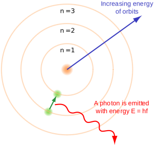 The Bohr model of the atom, showing states of electron with energy quantized by the number n. An electron dropping to a lower orbit emits a photon equal to the energy difference between the orbits.
